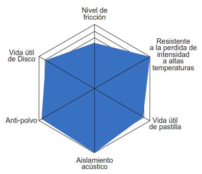 Caracteristicas Balata Centric Ceramica Premium Serie 301