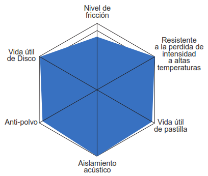 Caracteristicas Balata Centric Posi Quiet Uso Severo Serie 106